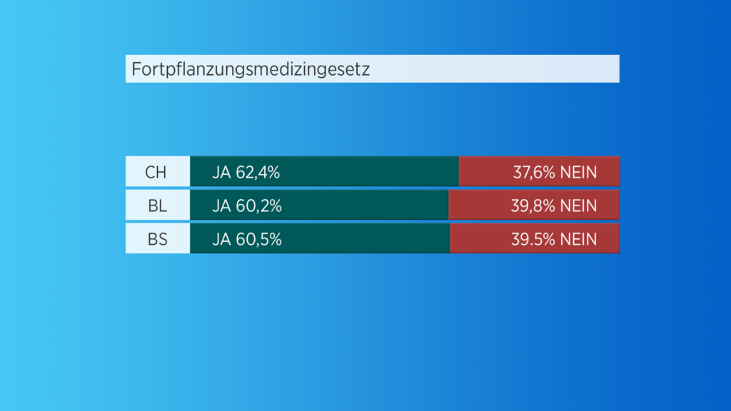 N_National3_Fortpflanzung