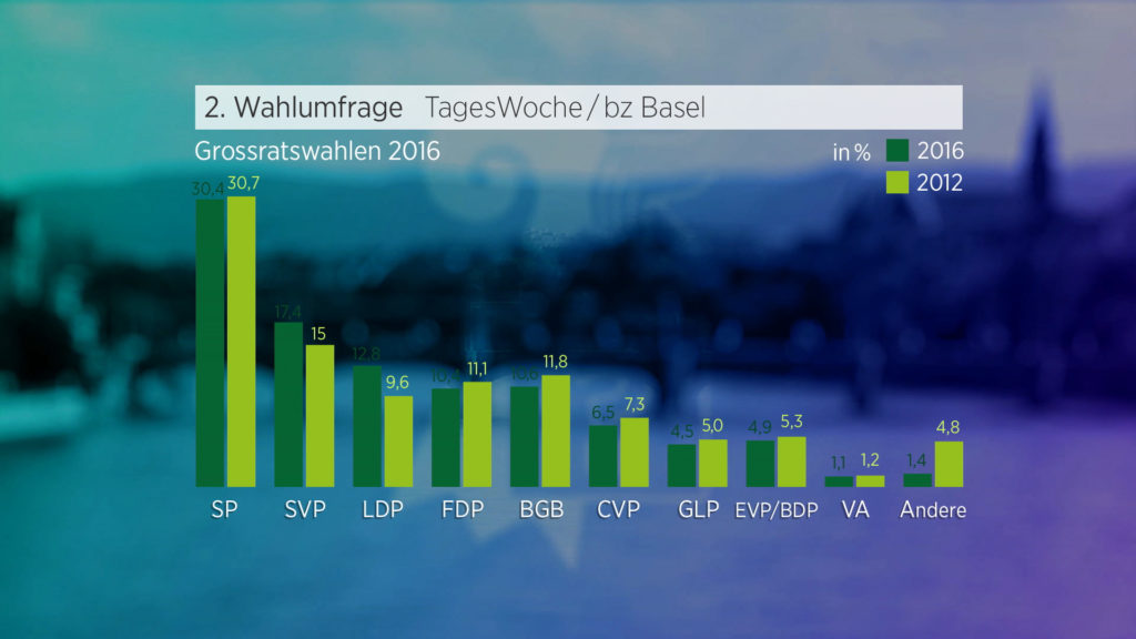 2-wahlprognose-grossrat