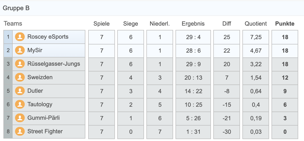 Live Tabelle Gruppe B